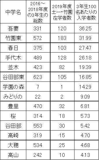 土浦第一高等学校・竹園高校合格者数ランキング