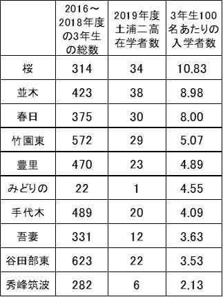 土浦第二高校合格者が多い中学校
