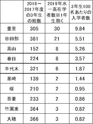 水海道第一高校合格者が多い中学校