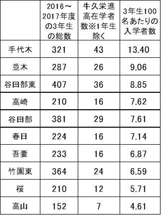 牛久栄進高校合格者が多い中学