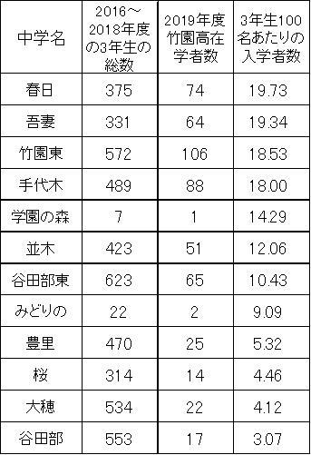 竹園高校への合格者が多い中学