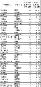 土浦一高合格者割合が高い中学校