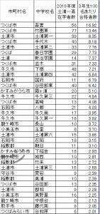 土浦第一高校100名あたりの合格者の多い中学校ランキング
