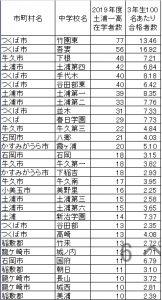 土浦一高に合格している中学校ランキング